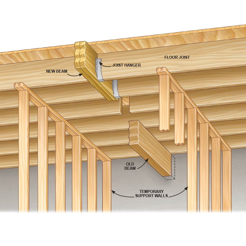 Diagram showing how to raise a beam | Construction Pro Tips