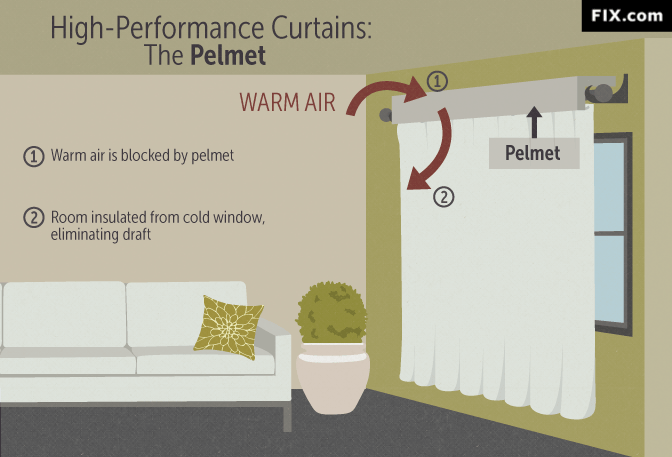 house insulation: winter curtains