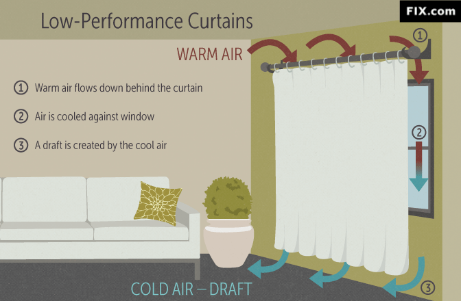 lowperformance curtains