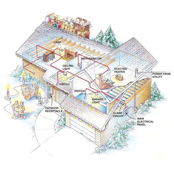 Preventing electrical overloads the family handyman for Household electrical design