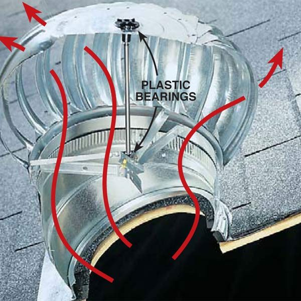 Comparing Flat Roof Vents And Turbine Vents The Family