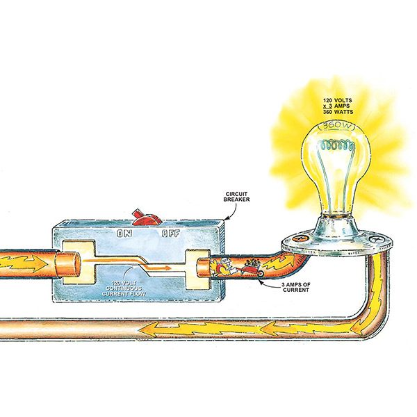How A Circuit Tester Works : How circuit breakers work the family handyman