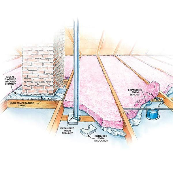 How To Insulate A House The Family Handyman
