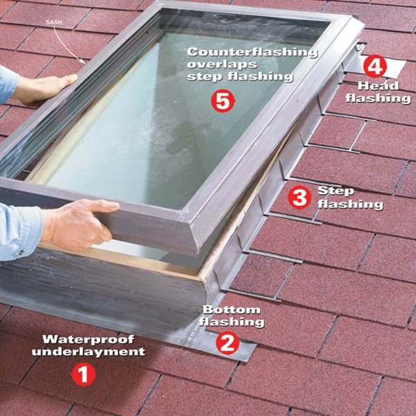 making a skylight leakproof the family handyman. Black Bedroom Furniture Sets. Home Design Ideas