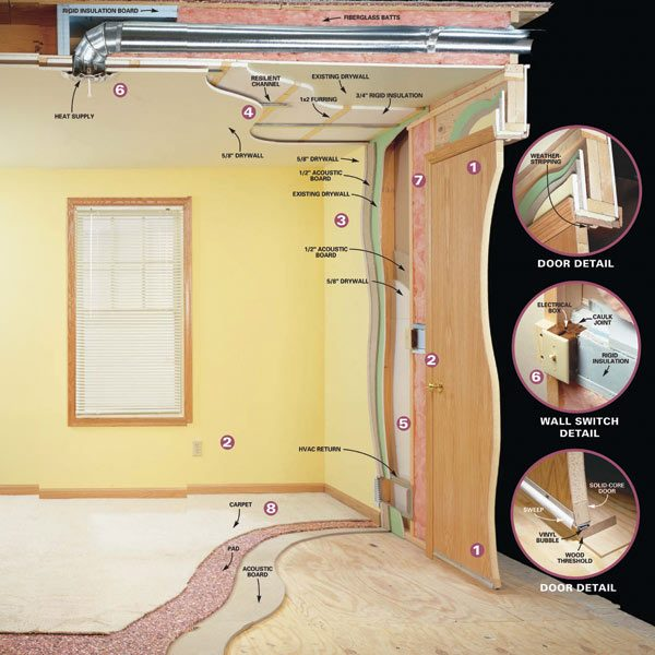 How to soundproof a home office the family handyman for How to soundproof my house