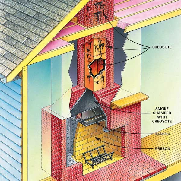 When To Clean A Chimney Flue The Family Handyman