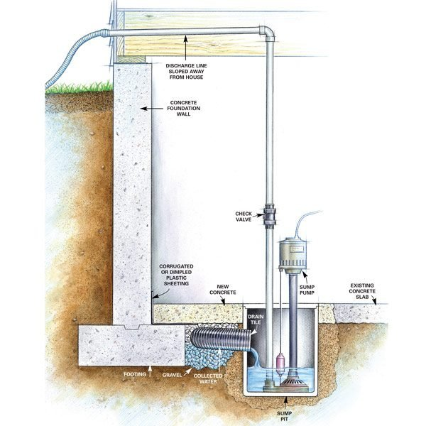 system and sump pump which will collect and pump the water away from