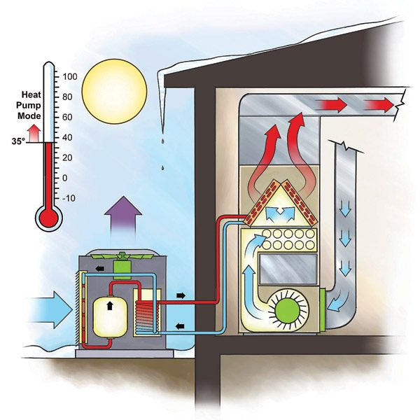 Efficient heating duel fuel heat pump the family handyman for Best heating source for home