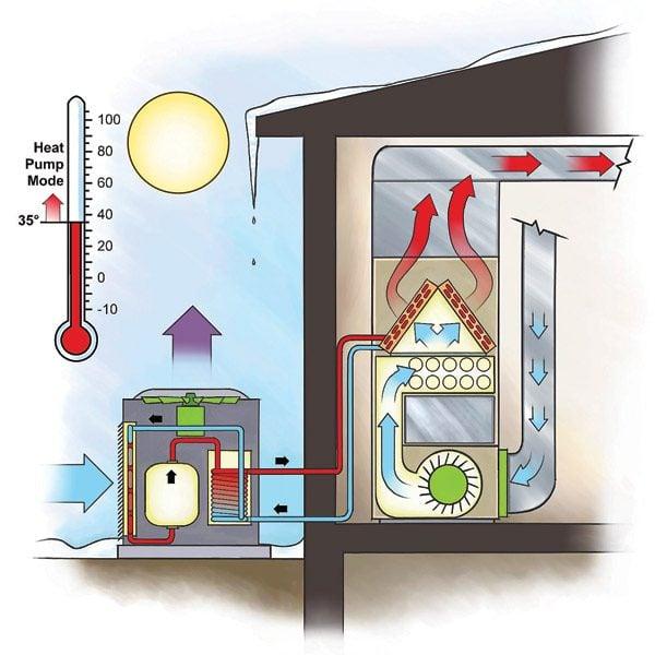 Efficient Heating Duel Fuel Heat Pump The Family Handyman