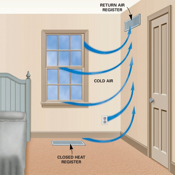 Save Energy by Closing Heat Registers