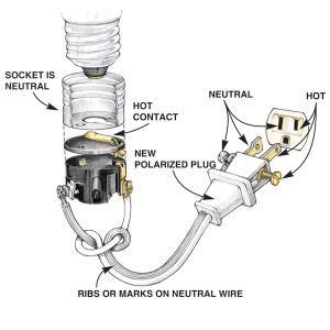 Wiring A Plug Replacing A Plug And Rewiring Electronics