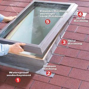 Making a Skylight Leakproof