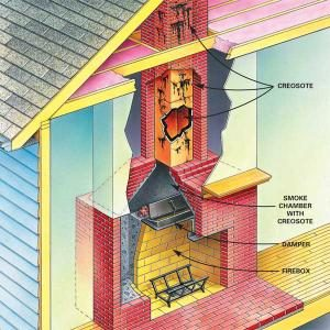 When to Clean a Chimney Flue