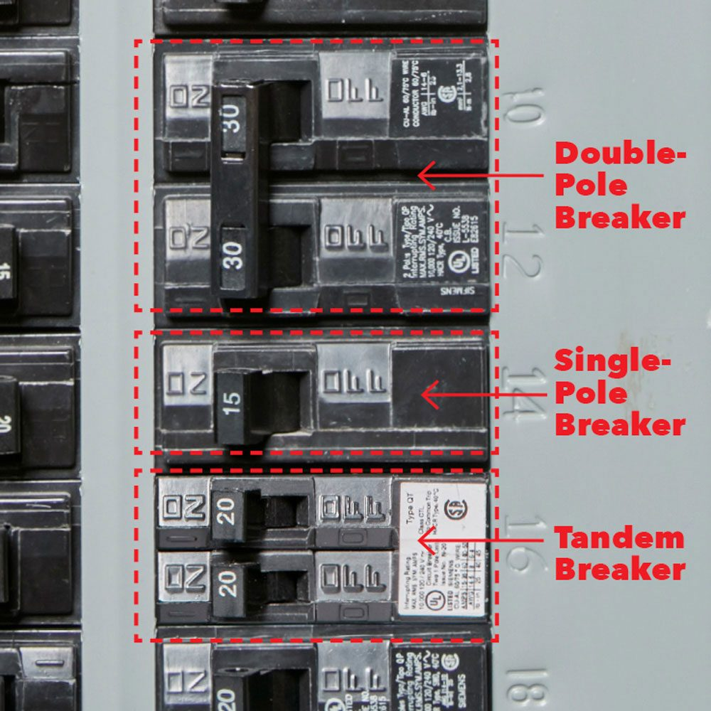 "<b>They're all in the Box</b></br> <p>You're likely to see switches for three different types of circuit breakers in a panel—single pole, double pole and ""tandem."" Single-pole breakers feed 120-volt circuits for ceiling lights and most wall outlets, while double-pole breakers feed 240-volt circuits for appliances like electric ranges and central air conditioning systems. ""Tandem"" breakers also have two switches. They take a single slot inside the circuit breaker panel and turn it into two 120-volt circuits to save space.</p>"