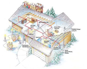 Preventing Electrical Overloads | The Family Handyman on electronics circuits, house lighting circuits, house diagram, zener diode circuits, house electrical circuits, 741 op-amp circuits,