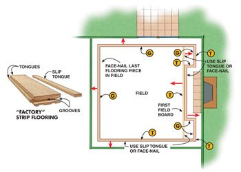 Room diagram and flooring piece