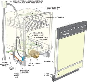 How To Repair A Dishwasher The Family Handyman