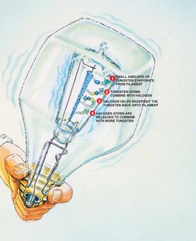 Figure B: High-tech halogen-filled bulbs