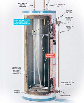 Water heater cutaway