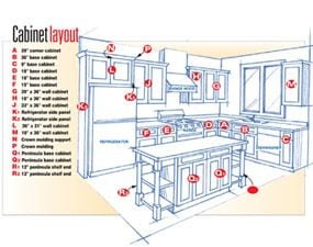 Figure B: Cabinet Layout