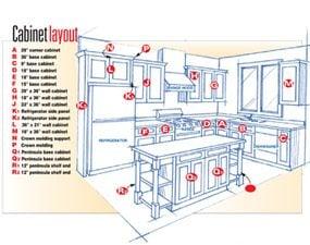 Figure B: Cabinet Layout