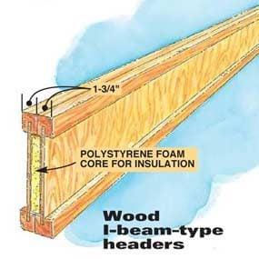 Wood I-beam–type headers