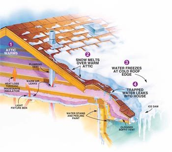 Figure A how ice dams form