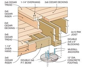 Marvelous How To Build A Wood And Stone Deck