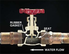 Plumbing Valve Basics The Family Handyman