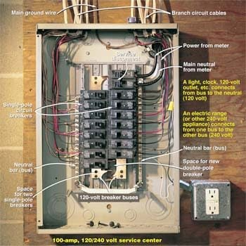 Testing a Circuit Breaker Panel for 240-Volt Electrical Service on grounding a circuit panel, three-phase electric power, ring circuit, 150 amp meter main panel, electrical room, main deck, consumer unit, electricity distribution, earthing system, main switchboard diagram, electrical equipment, wiring diagram, breaker panel, electrical conduit, main climate zones, national electrical code, junction box, circuit breaker, electricity meter, 200 amp panel, 400 amp meter main panel, residual-current device, 3 phase main lug panel, 3 phase service entrance panel, ground and neutral, main distribution panel, power cable, main lug only, earth leakage circuit breaker, main lug panel box wiring, 100 amp panel, electrical wiring, main breakers, cable distribution panel, main service panel, wiring a main panel, zinsco panel, main cloud types,