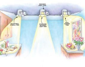 The effect of different trims on recessed lights