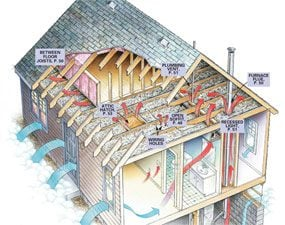Figure A: illustration of air leaks