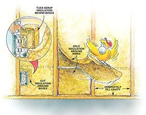 Completely fill cavities when you insulate the walls of your house.