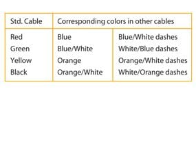 Use this chart to help you match up wires correctly.