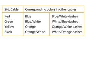 Wire matching chart