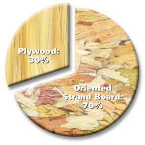 OSB vs Plywood