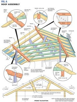 Fig. A Roof Assembly