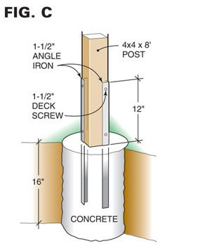 Figure C mounting post details