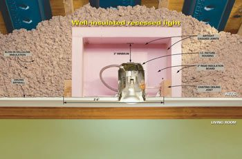 Well-insulated recessed light