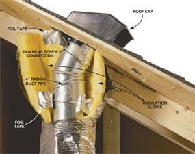 This cutaway shows how to vent an exhaust fan through the roof.