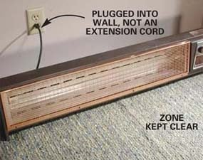 Maintain a safe zone around heaters