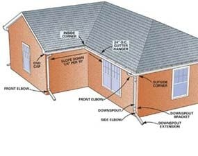 Gutter replacement how to install gutters the family handyman a gutter parts solutioingenieria