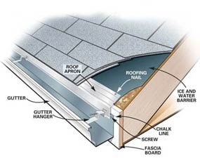 Gutter replacement how to install gutters the family handyman a gutter parts fig b mounting details solutioingenieria