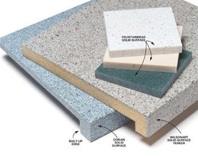 Buying Countertops: Plastic Laminates, Granite, and Solid Surfaces