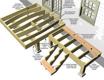 Figure A deck