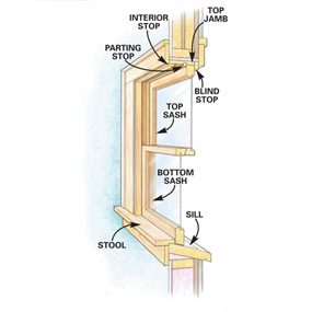 Parts of a double-hung window