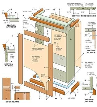 Figure A cabinet construction details