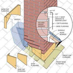 installing chimney flashing - How To Install Roof Flashing