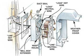 how to install outdoor lighting and outlet the family handyman rh familyhandyman com outdoor light wiring diagram with daylight sensor exterior lighting wiring diagram