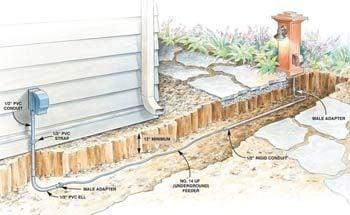 Figure A: – 1 Underground wiring details
